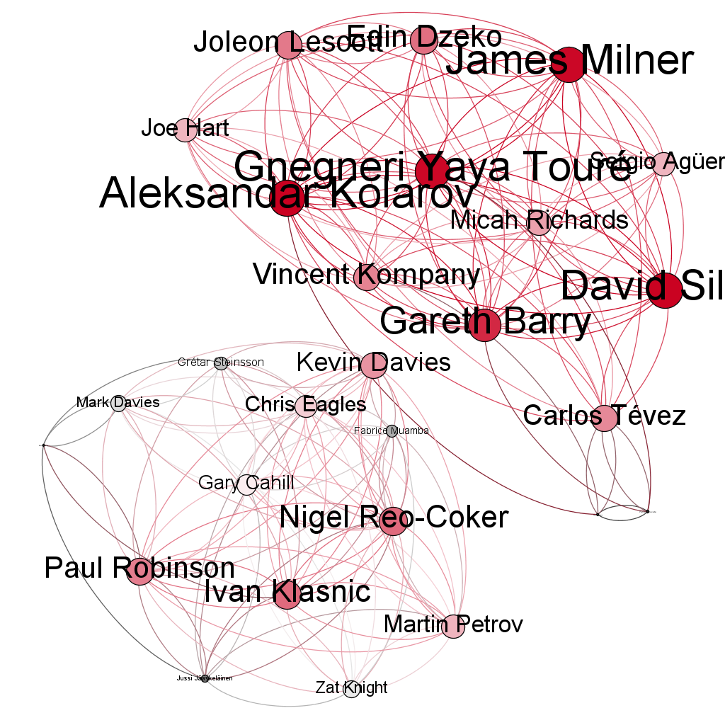 Visualising a football match as a Network Graph using Gephi
