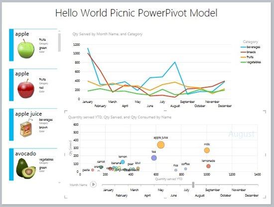 Microsoft BI 2012: A Year In Review